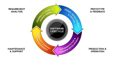 Software Development Models | Business Models | Scoop.it