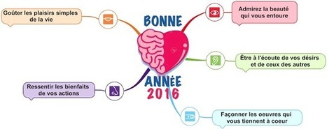 Gestion des Connaissances: 2016 | Mind Mapping au quotidien | Scoop.it