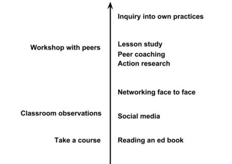 The Whole Lives Inside the Learner | Teaching and Learning with Teachers | Scoop.it