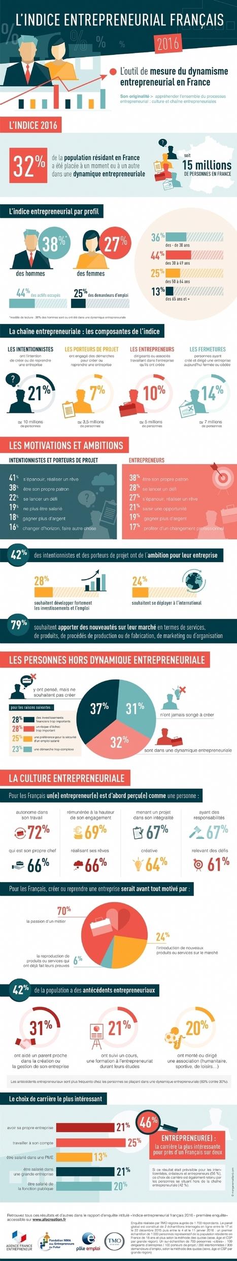 Devenir entrepreneur est la carrière la plus intéressante pour un Français sur deux | Passion Entreprendre | Scoop.it