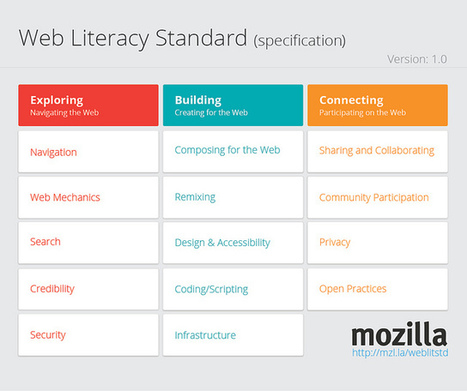 6 Hands-On Tools and Activities for Teaching Web Literacy — Emerging Education Technologies | My CPD 23 Things | Scoop.it