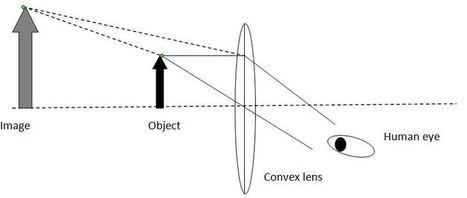 Double Concave Lens, Concave Lens Diagram\' in Mathematics Lesson ...