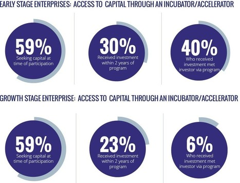 Are Impact Accelerators/Incubators Targeting Emerging Markets Any Good? - Forbes | Base of the Pyramid (BoP) Markets, Marketing at the BoP & Inclusive Business | Scoop.it