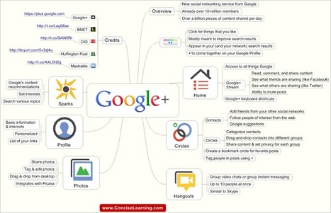 Concise Learning Blog - Google+ Mind Map Google+ is the new social... | | Community Learning | Scoop.it