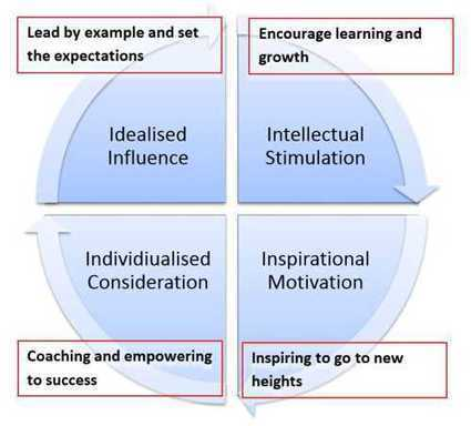 an example of idealized influence inspirational motivation intellectual stimulation and individual c