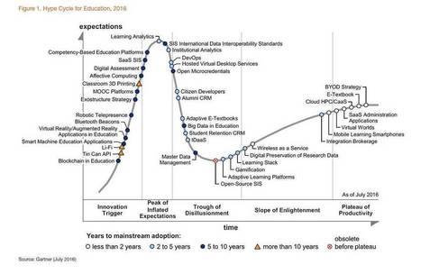 Gartner's hype cycle for education 2016 | ICT in de lerarenopleiding | Scoop.it