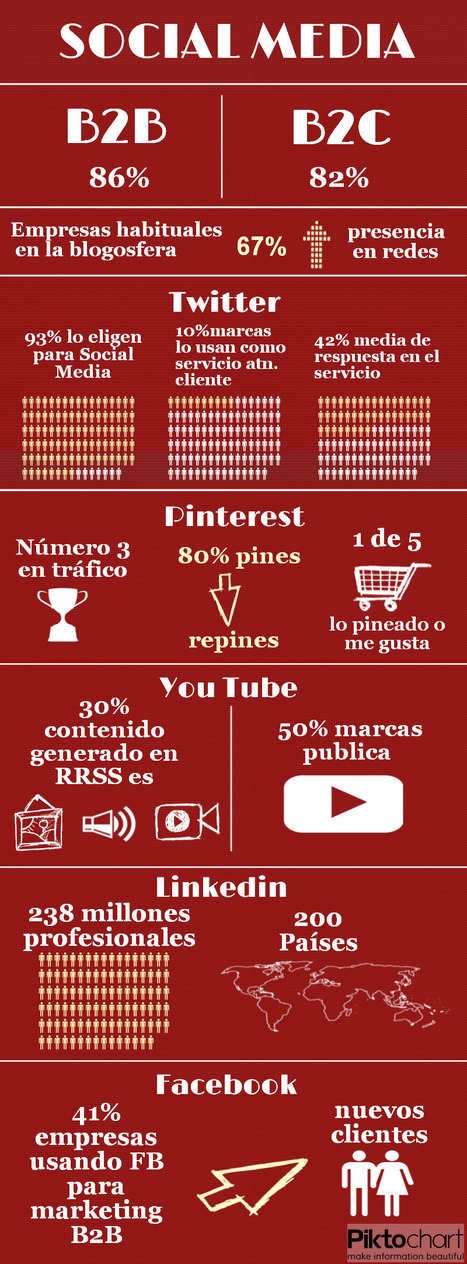 B2B, B2C y Social Media (Infografía) | International Director | Scoop.it