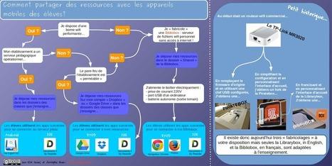 Comment partager des ressources avec les appareils mobiles des élèves? | Autour de l'info doc | Scoop.it