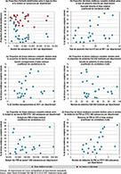 Bilan de santé des enfants de 3-4 ans en école maternelle par la Protection maternelle et infantile en 2014-2016 : disparités départementales des pratiques