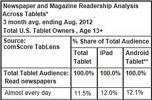 Tablets Driving Newspaper, Magazine Readership | Journalism marketplace | Scoop.it