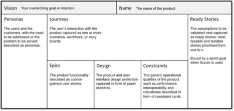 An Agile Product-Development Framework That Complements Your Business Model Canvas: The Product Canvas | Digital SMBs | Scoop.it