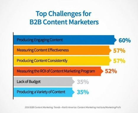 How to Create Content That Earns Engagement, Trust, and Loyalty for Your Brand | Content Marketing and Curation for Small Business | Scoop.it