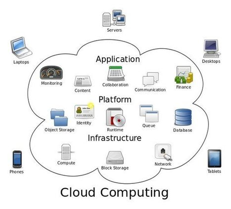 Qué es Cloud Computing o computación en la nube | Eskola  Digitala | Scoop.it