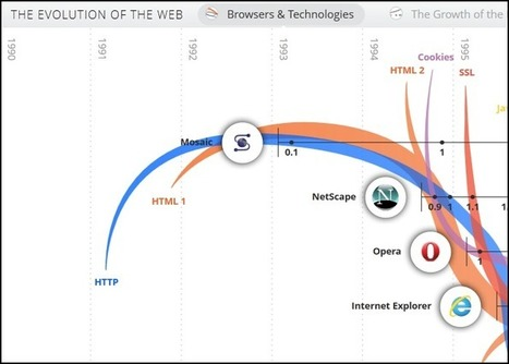 Visualization of the Week: The Evolution of the Web | visual data | Scoop.it