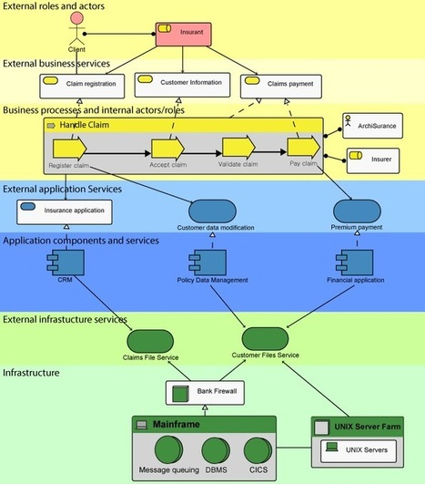 Using Enterprise Architecture Models & Views | The Enterprise Architecture Daily | Scoop.it