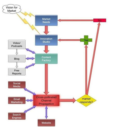 A Framework for Integrating Innovation into Web Marketing - Exec Web Tech   Lectures web   Scoop.it