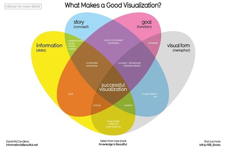 What Makes A Good Data Visualization? - Information Is Beautiful | The Praxis of Research | Scoop.it