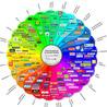 Social Media - Infographics and metrics