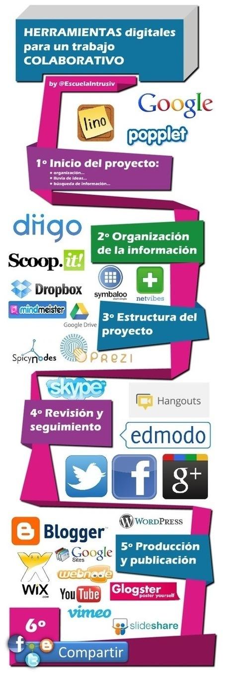 #Educación +: #Herramientas digitales para un trabajo colaborativo [Infografía] | #TRIC para los de LETRAS | Scoop.it