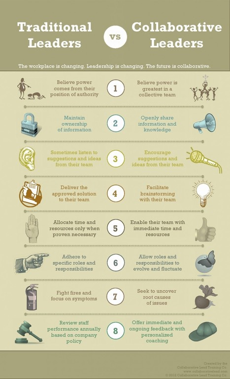 Traditional vs Collaborative Leaders Infographic | Leadership, Strategy & Management | Scoop.it
