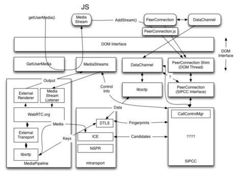 Media/WebRTC/Architecture - MozillaWiki | webRT
