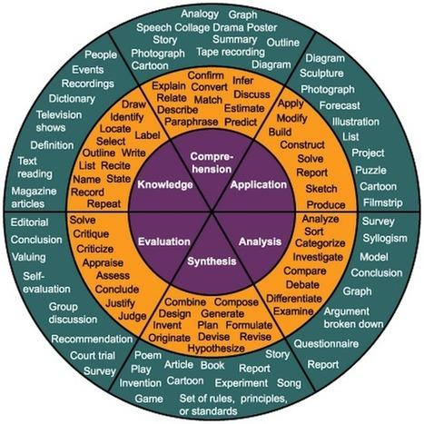 8 Maravillosas Blooms Taxonomía Carteles para maestros ~ Tecnología Educativa y Aprendizaje Móvil | Educación Expandida y Aumentada | Scoop.it