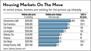 Appraisals Scuttle Home Sales Where Prices Rise Fast | Around Los Angeles | Scoop.it