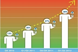 Mobile Email Expected to Reach Tipping Point in 2013 | Social Mercor | Scoop.it