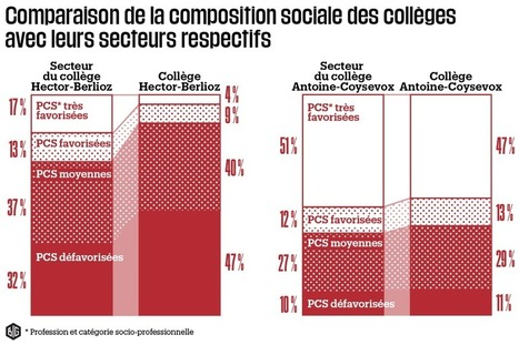 Collèges publics, collèges privés :  pourun BRASSAGE social | actions de concertation citoyenne | Scoop.it