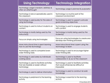 The Difference Between Technology Use And Technology Integration | TechLib | Scoop.it