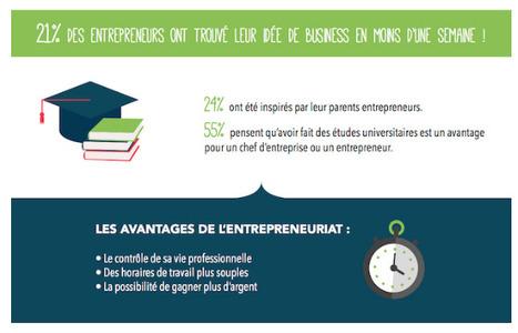 #Infographie : 21% des entrepreneurs ont trouvé leur idée de business en moins d'une semaine | CCI du Tarn | Scoop.it