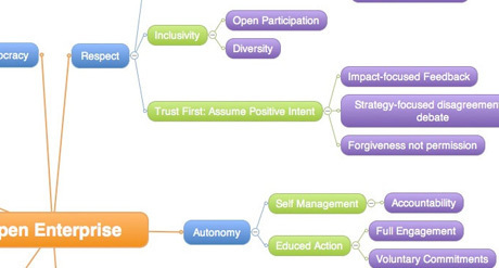 BetterMeans - Open and Democratic Project Management | Design for Social Innovation | Scoop.it