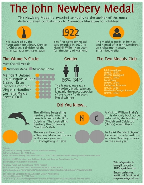 The Newbery Medal Infographic | Mellon Library Links | Scoop.it