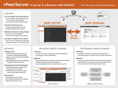 +PeerServer   Easy to use tooles and methods   Scoop.it