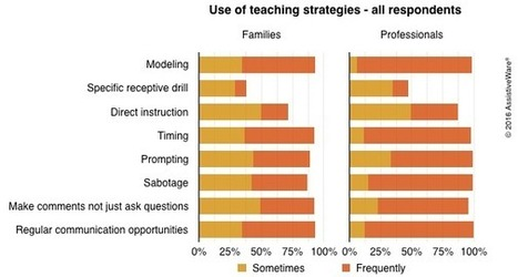 AAC Month Survey results: Teaching strategies to support AAC users | AAC: Augmentative and Alternative Communication | Scoop.it