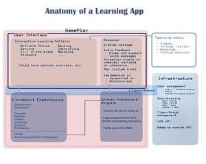 edReformer: Anatomy of A Learning App | E-Learning | Scoop.it