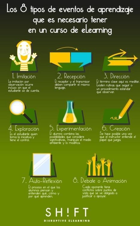 Los 8 tipos de eventos de aprendizaje que es necesario tener en un curso eLearning | e-learning y moodle | Scoop.it