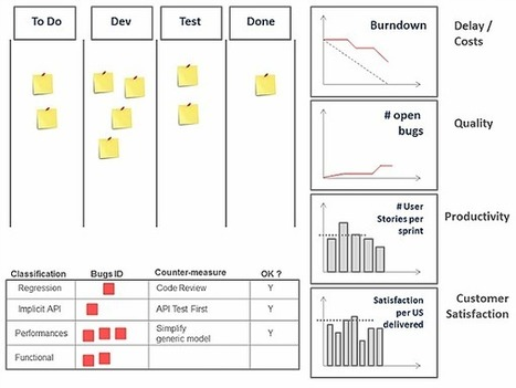 Bug Fixing Vs. Problem Solving - From Agile to Lean | Agile & Lean IT | Scoop.it