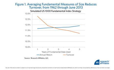 RAFI: What Makes Alternative Beta Smart? | Smart Beta & Enhanced Indices | Scoop.it