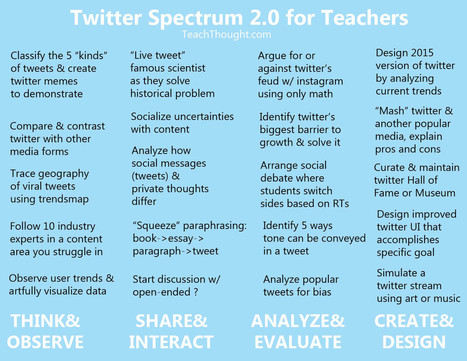 20 Interesting Ways To Use Twitter In The Classroom | Gov and Law-McKinna | Scoop.it