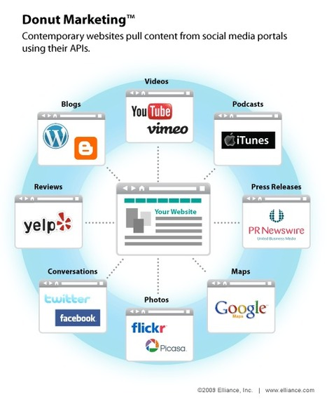 60 Informative Social Networking and Social Media Infographics | this curious life | Scoop.it