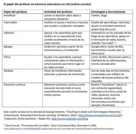 Los 7 roles del profesor en el aprendizaje en red | Aprender a Pensar | Tic y Formación. | Scoop.it