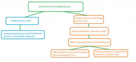 Blogging for Dollars | Best Blogging Tips | Scoop.it