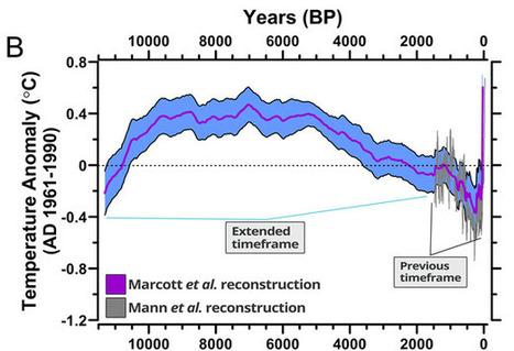11,000 Years' Worth of Climate Data | Développement durable et efficacité énergétique | Scoop.it