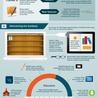 Designing eLearning Curriculum