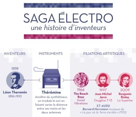 L'électro a une histoire beaucoup plus ancienne qu'on le pense - Rue89 | music innovation | Scoop.it
