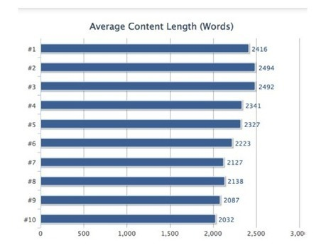 How to Outrank Your Competition's Best-Performing Page | SEO 101 for Marketers | Scoop.it