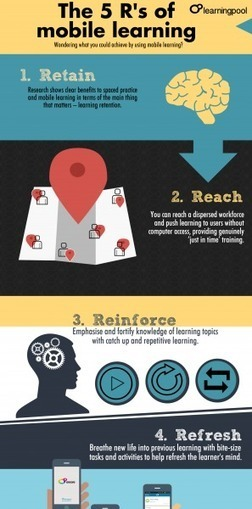 The 5 R's of Mobile Learning Infographic | Distance Ed Archive | Scoop.it
