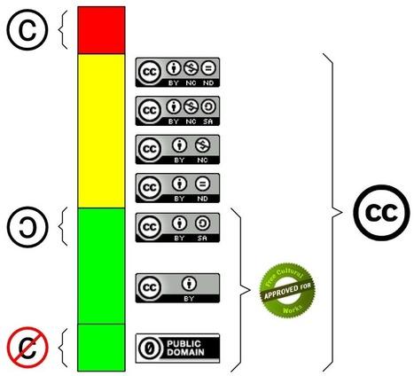 Cómo entender la relación entre Copyright, Copyleft, Dominio Público y Creative Commons con la analogía del semáforo | Tecnologia educativa | Scoop.it