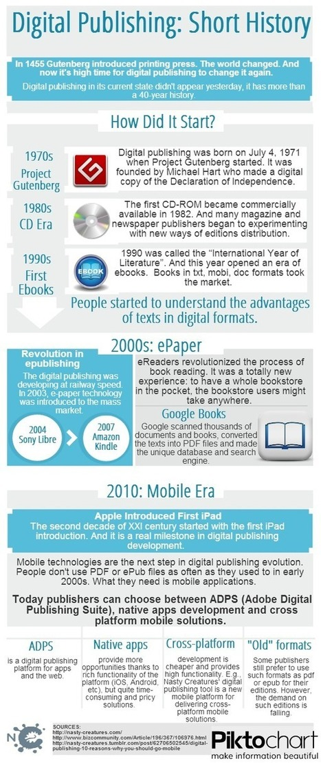 Digital publishing: short history | Infographics Only | brand publishing | Scoop.it